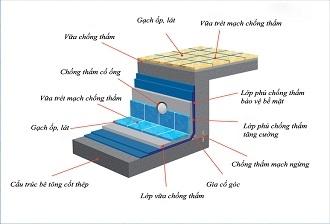 Quy trình chống thấm hồ bơi